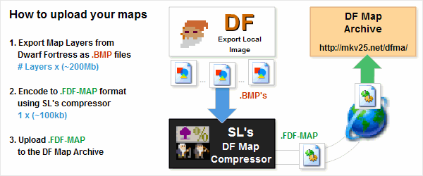 How to upload maps to the DF Map Archive