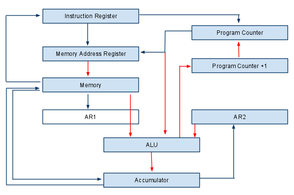 Schematic of the data transfers within the CPU