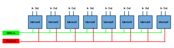 Schematic of an 8-bit register