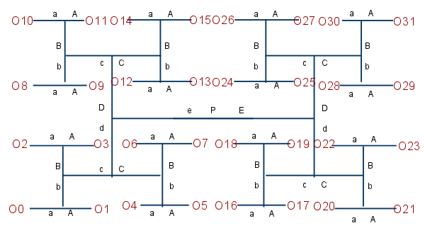 Schematic of a 5 to 32 decoder