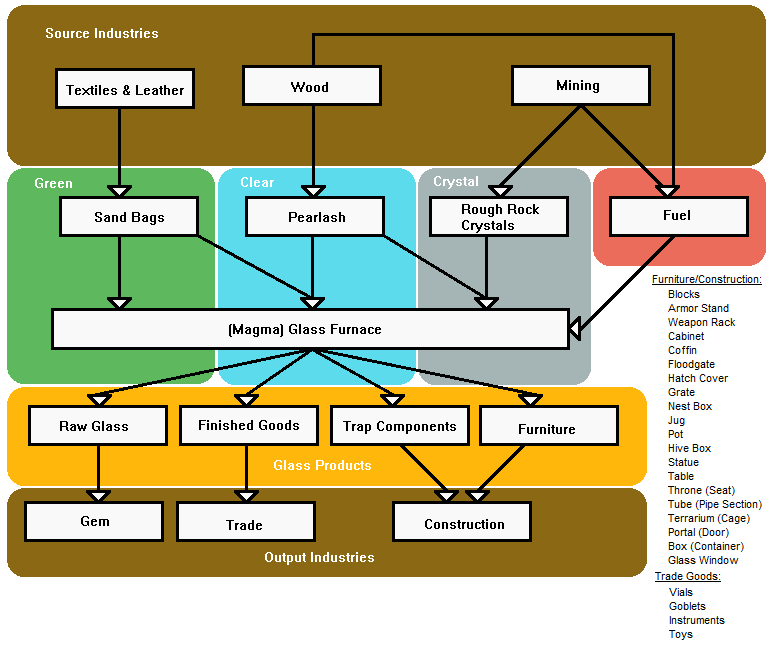 Flowchart of the glass industry and its interaction with surrounding industries.