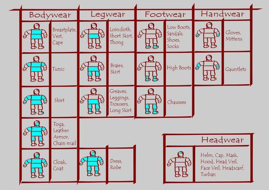 DF2014:Armor - Dwarf Fortress Wiki